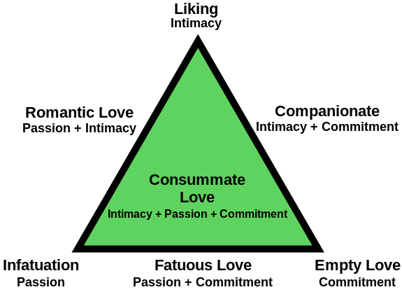 Triangular_Theory_of_Love.svg